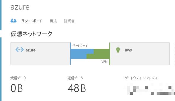 Azureポータル